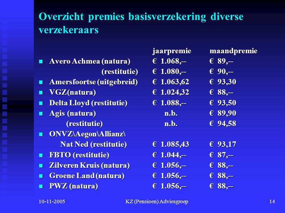 10-11-2005KZ (Pensioen) Adviesgroep13 Premies basis- en aanvullende verzekering  Enkele maatschappijen hebben de premies net of kort geleden bekend g