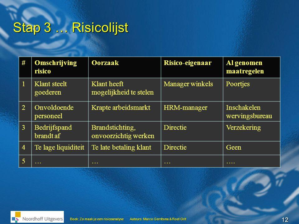 12 Boek: Zo maak je een risicoanalyseAuteurs: Marco Gerritsma & Roel Grit Stap 3 … Risicolijst #Omschrijving risico OorzaakRisico-eigenaarAl genomen m