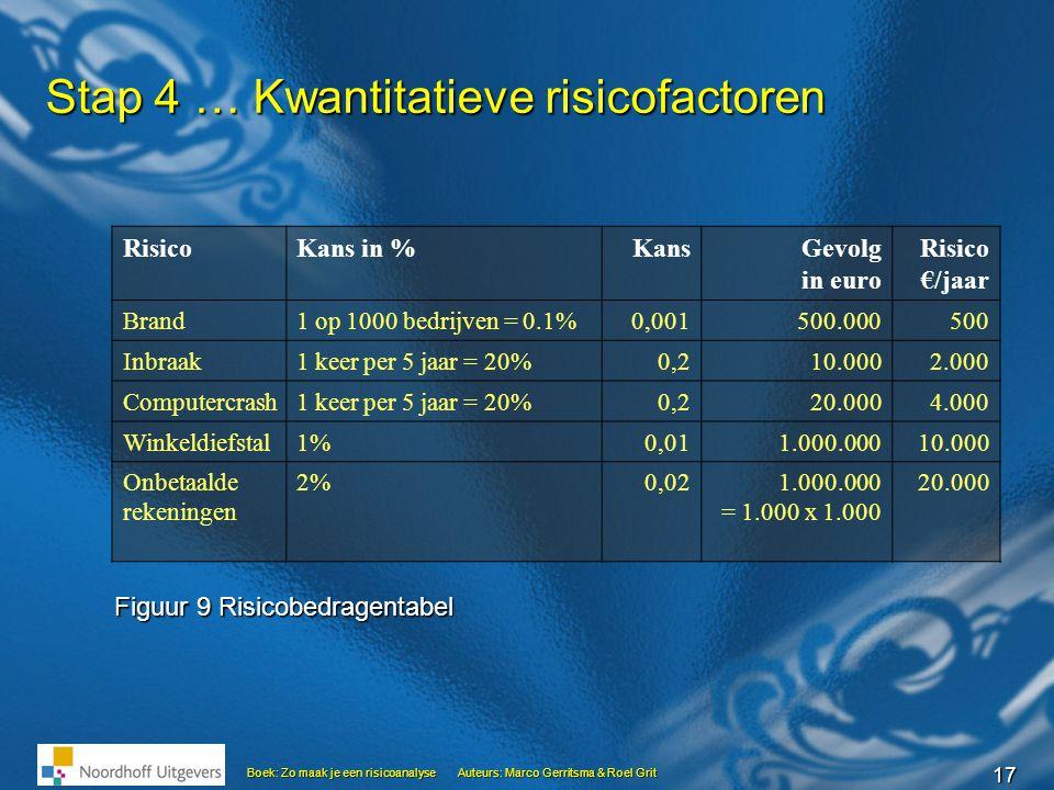 17 Boek: Zo maak je een risicoanalyseAuteurs: Marco Gerritsma & Roel Grit Stap 4 … Kwantitatieve risicofactoren RisicoKans in %KansGevolg in euro Risi