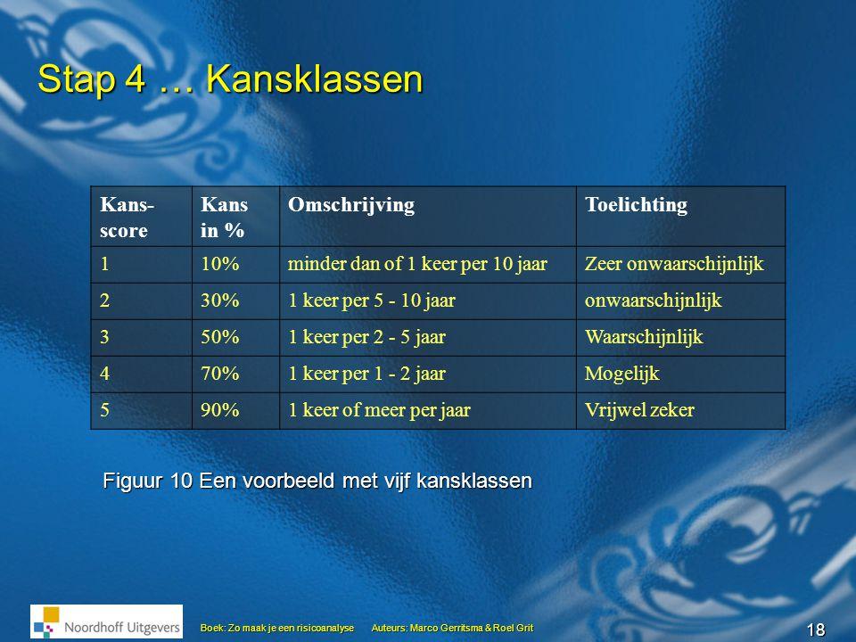 18 Boek: Zo maak je een risicoanalyseAuteurs: Marco Gerritsma & Roel Grit Stap 4 … Kansklassen Kans- score Kans in % OmschrijvingToelichting 110%minde