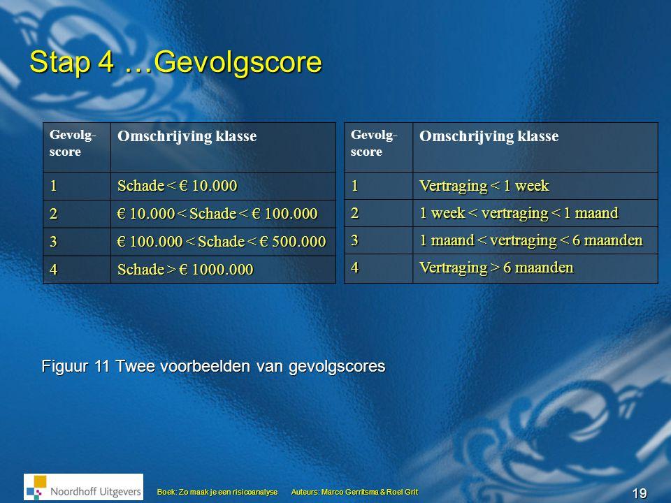19 Boek: Zo maak je een risicoanalyseAuteurs: Marco Gerritsma & Roel Grit Stap 4 …Gevolgscore Gevolg- score Omschrijving klasse 1 Schade < € 10.000 2