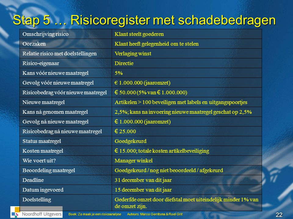 22 Boek: Zo maak je een risicoanalyseAuteurs: Marco Gerritsma & Roel Grit Stap 5 … Risicoregister met schadebedragen Omschrijving risicoKlant steelt g