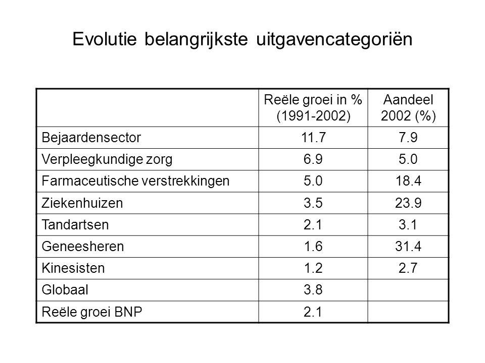 Evolutie belangrijkste uitgavencategoriën Reële groei in % (1991-2002) Aandeel 2002 (%) Bejaardensector11.77.9 Verpleegkundige zorg6.95.0 Farmaceutisc