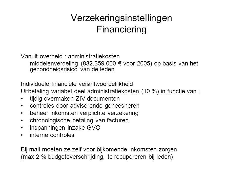 Verzekeringsinstellingen Financiering Vanuit overheid : administratiekosten middelenverdeling (832.359.000 € voor 2005) op basis van het gezondheidsri