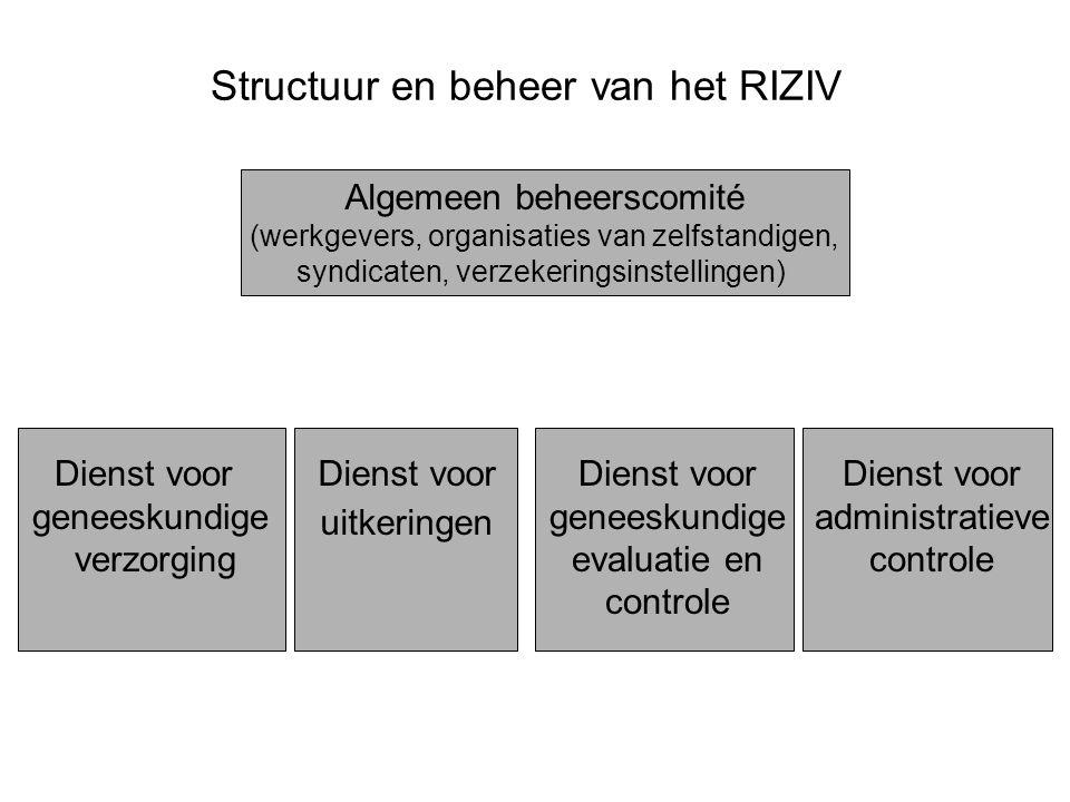 Structuur en beheer van het RIZIV Algemeen beheerscomité (werkgevers, organisaties van zelfstandigen, syndicaten, verzekeringsinstellingen) Dienst voo