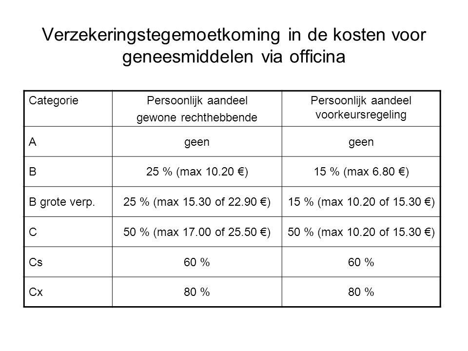 Verzekeringstegemoetkoming in de kosten voor geneesmiddelen via officina CategoriePersoonlijk aandeel gewone rechthebbende Persoonlijk aandeel voorkeu