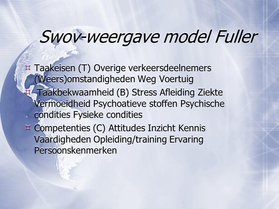 Swov-weergave model Fuller  Taakeisen (T) Overige verkeersdeelnemers (Weers)omstandigheden Weg Voertuig  Taakbekwaamheid (B) Stress Afleiding Ziekte