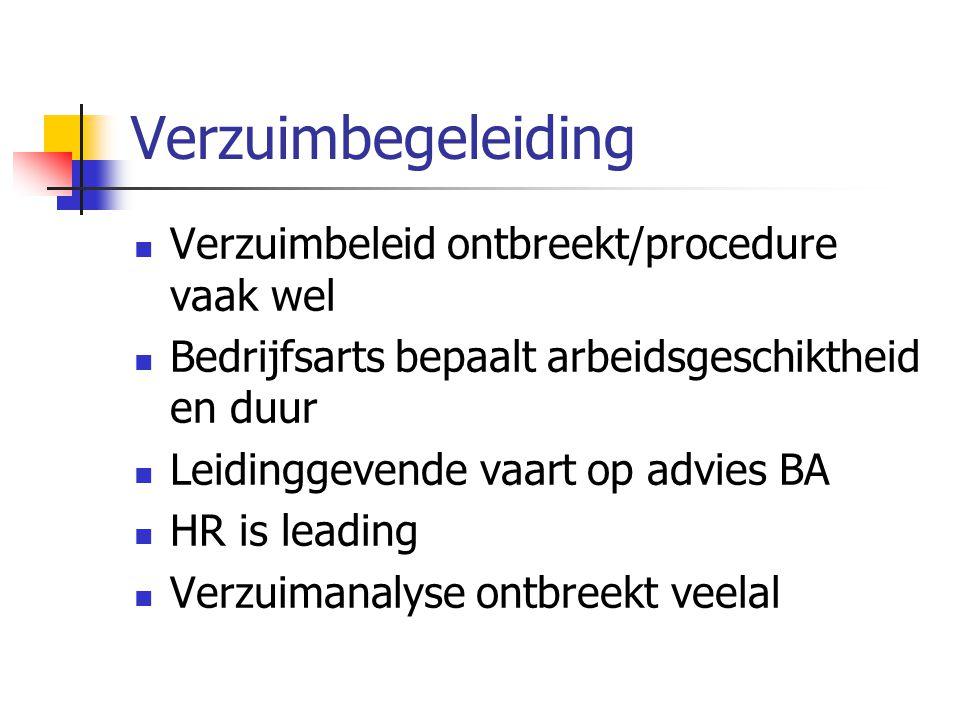 Verzuimbegeleiding  Verzuimbeleid ontbreekt/procedure vaak wel  Bedrijfsarts bepaalt arbeidsgeschiktheid en duur  Leidinggevende vaart op advies BA  HR is leading  Verzuimanalyse ontbreekt veelal