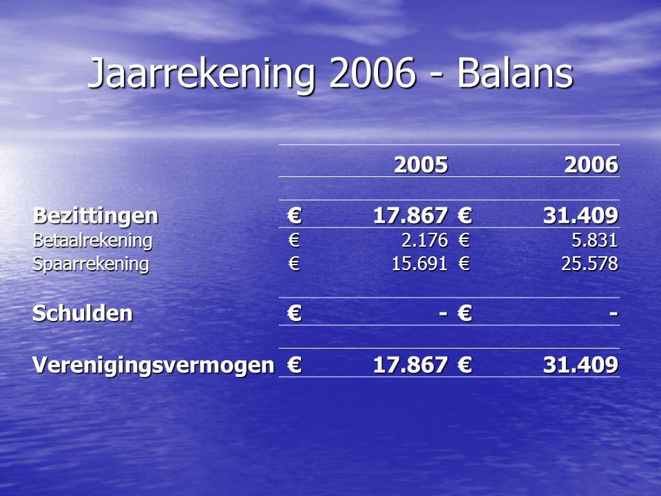 Jaarrekening 2006 - Balans 20052006 Bezittingen€17.867€31.409 Betaalrekening€2.176€5.831 Spaarrekening€15.691€25.578 Schulden€-€- Verenigingsvermogen€17.867€31.409