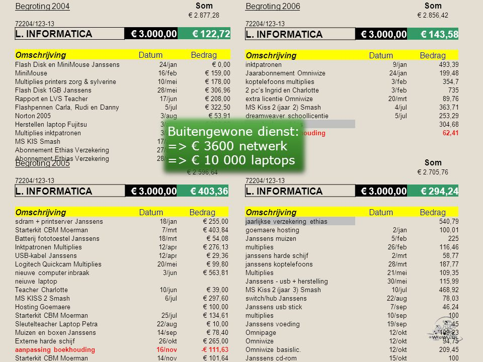 Begroting 2004Som € 2.877,28 72204/123-13 L. INFORMATICA€ 3.000,00€ 122,72 OmschrijvingDatumBedrag Flash Disk en MiniMouse Janssens24/jan€ 0,00 MiniMo