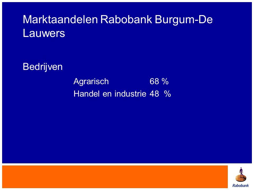 Marktaandelen Rabobank Burgum-De Lauwers Bedrijven Agrarisch 68 % Handel en industrie48 %