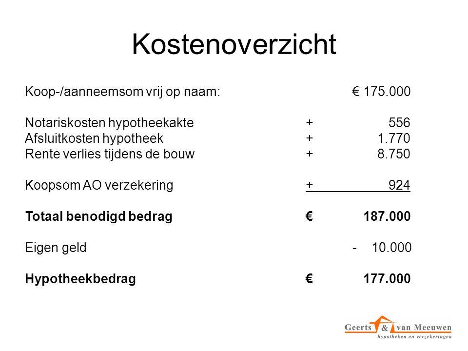Kostenoverzicht Koop-/aanneemsom vrij op naam:€ 175.000 Notariskosten hypotheekakte + 556 Afsluitkosten hypotheek+ 1.770 Rente verlies tijdens de bouw+ 8.750 Koopsom AO verzekering+ 924 Totaal benodigd bedrag€ 187.000 Eigen geld- 10.000 Hypotheekbedrag€ 177.000