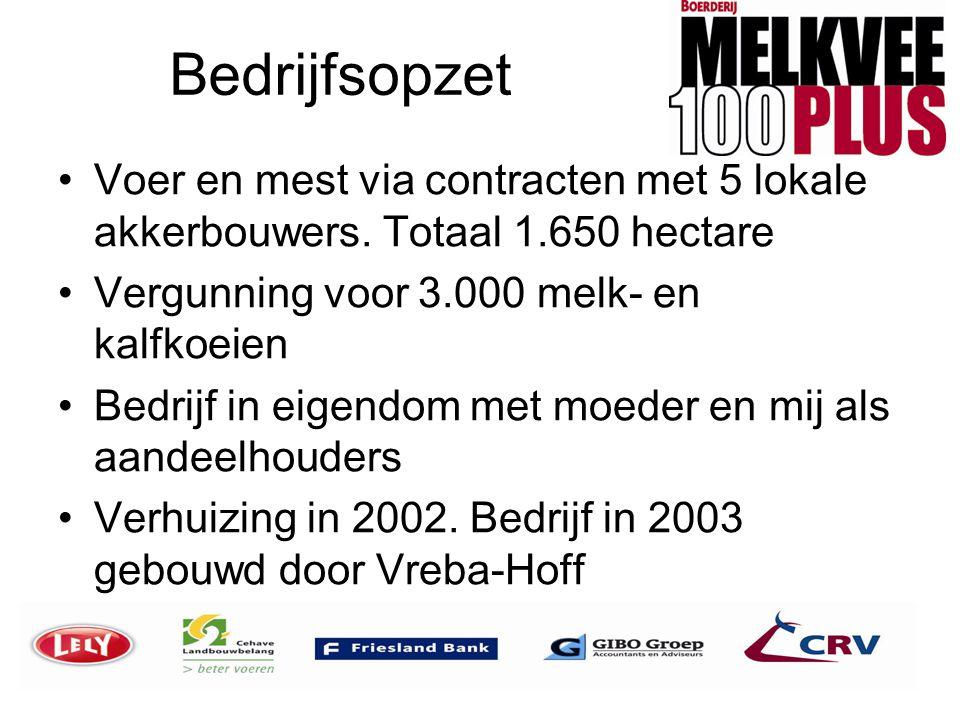 Bedrijfsopzet •Voer en mest via contracten met 5 lokale akkerbouwers. Totaal 1.650 hectare •Vergunning voor 3.000 melk- en kalfkoeien •Bedrijf in eige