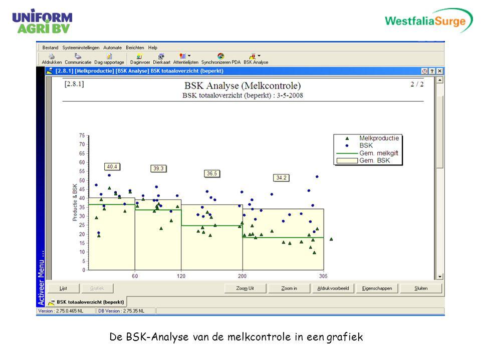 De BSK-Analyse van de melkcontrole in een grafiek