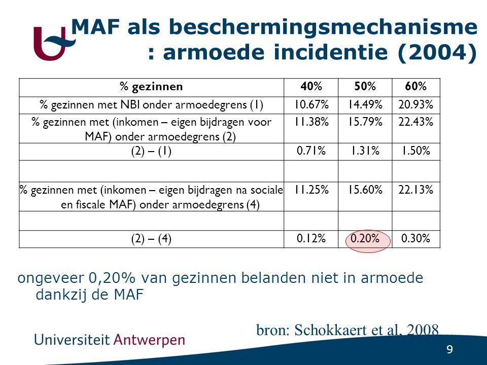 9 MAF als beschermingsmechanisme : armoede incidentie (2004) ongeveer 0,20% van gezinnen belanden niet in armoede dankzij de MAF % gezinnen40%50%60% % gezinnen met NBI onder armoedegrens (1)10.67%14.49%20.93% % gezinnen met (inkomen – eigen bijdragen voor MAF) onder armoedegrens (2) 11.38%15.79%22.43% (2) – (1)0.71%1.31%1.50% % gezinnen met (inkomen – eigen bijdragen na sociale en fiscale MAF) onder armoedegrens (4) 11.25%15.60%22.13% (2) – (4)0.12%0.20%0.30% bron: Schokkaert et al, 2008