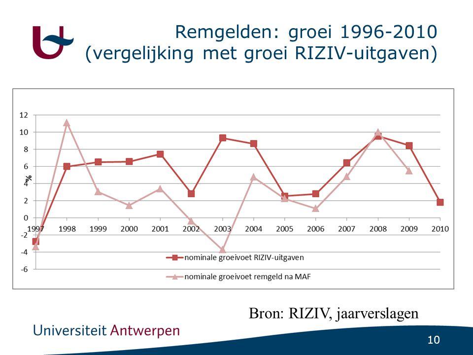 10 Remgelden: groei 1996-2010 (vergelijking met groei RIZIV-uitgaven) Bron: RIZIV, jaarverslagen