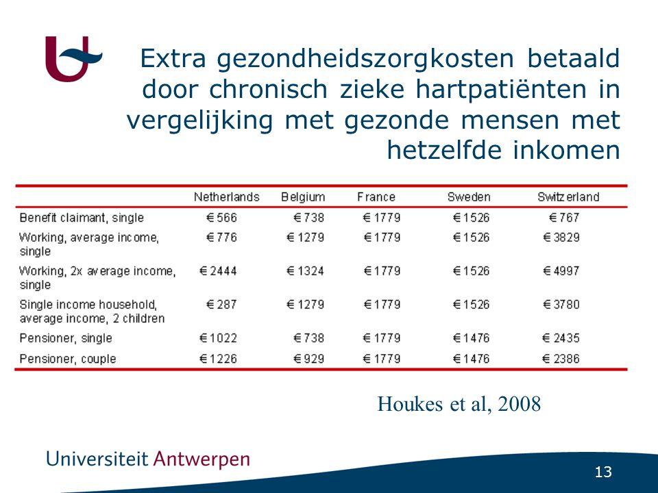 13 Extra gezondheidszorgkosten betaald door chronisch zieke hartpatiënten in vergelijking met gezonde mensen met hetzelfde inkomen Houkes et al, 2008