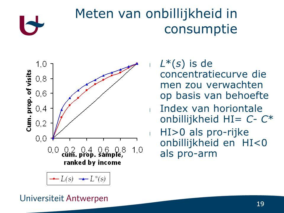 19 Meten van onbillijkheid in consumptie l L*(s) is de concentratiecurve die men zou verwachten op basis van behoefte l Index van horiontale onbillijkheid HI= C- C* l HI>0 als pro-rijke onbillijkheid en HI<0 als pro-arm
