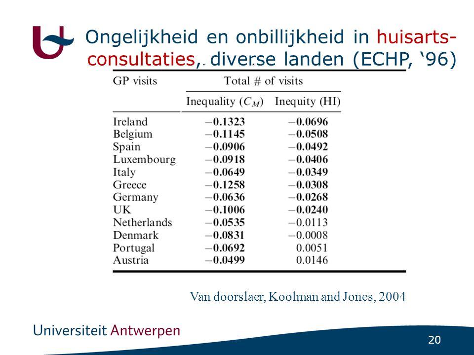 20 Van doorslaer, Koolman and Jones, 2004 Ongelijkheid en onbillijkheid in huisarts- consultaties, diverse landen (ECHP, '96)