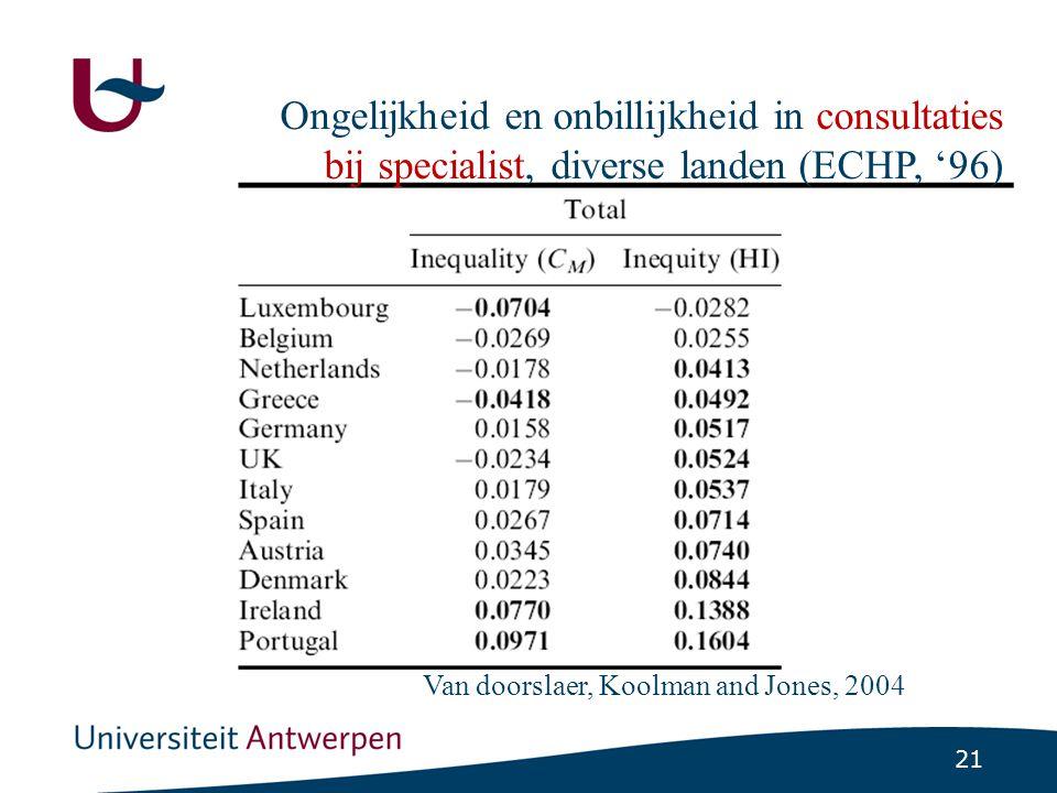 21 Ongelijkheid en onbillijkheid in consultaties bij specialist, diverse landen (ECHP, '96) Van doorslaer, Koolman and Jones, 2004