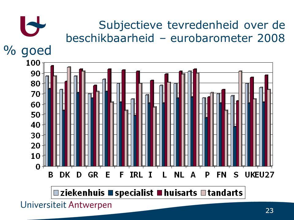 23 Subjectieve tevredenheid over de beschikbaarheid – eurobarometer 2008 % goed