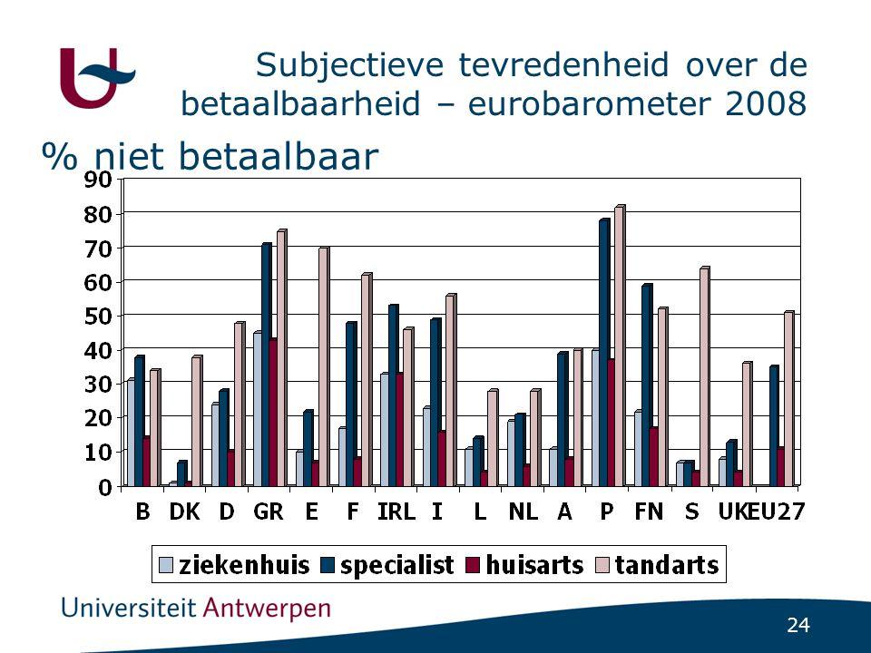 24 Subjectieve tevredenheid over de betaalbaarheid – eurobarometer 2008 % niet betaalbaar