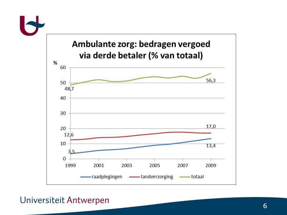 27 Conclusies (1) •Eigen bijdragen (remgelden) zijn relatief hoog in België in vergelijking met andere ontwikkelde landen.