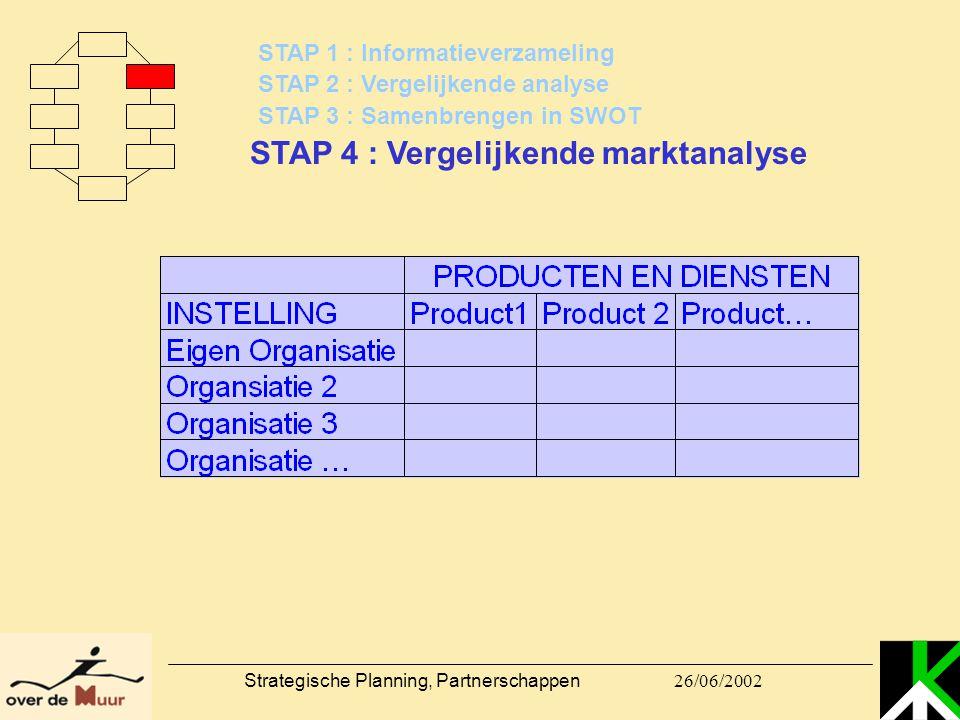 26/06/2002 Strategische Planning, Partnerschappen STAP 1 : Informatieverzameling STAP 2 : Vergelijkende analyse STAP 3 : Samenbrengen in SWOT STAP 4 :