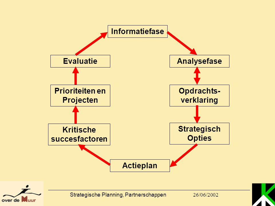 26/06/2002 Strategische Planning, Partnerschappen Informatiefase Analysefase Opdrachts- verklaring Strategisch Opties Actieplan Kritische succesfactor