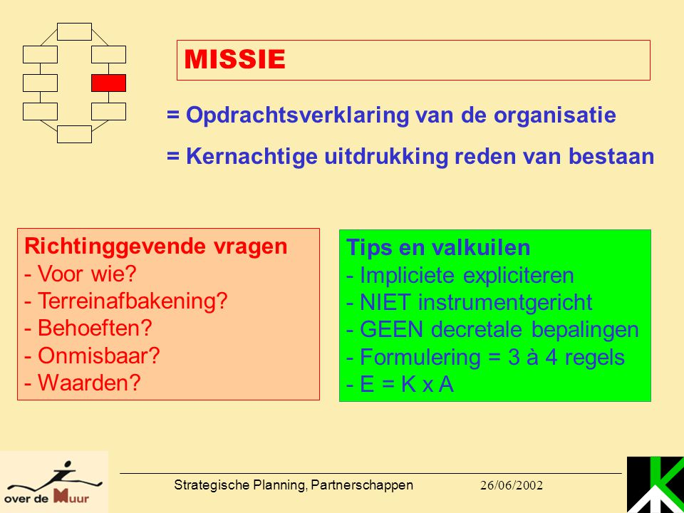26/06/2002 Strategische Planning, Partnerschappen MISSIE = Opdrachtsverklaring van de organisatie = Kernachtige uitdrukking reden van bestaan Richting
