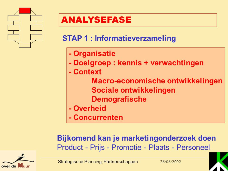 26/06/2002 Strategische Planning, Partnerschappen ANALYSEFASE STAP 1 : Informatieverzameling - Organisatie - Doelgroep : kennis + verwachtingen - Cont