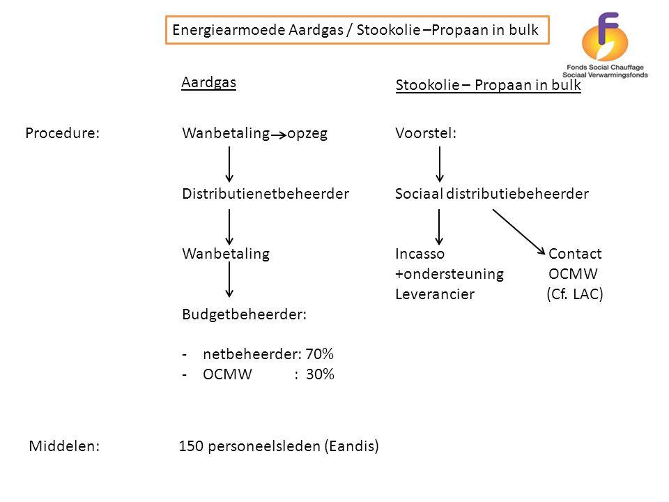 Procedure: Aardgas Stookolie – Propaan in bulk Wanbetaling opzeg Distributienetbeheerder Wanbetaling Budgetbeheerder: -netbeheerder: 70% -OCMW : 30% M
