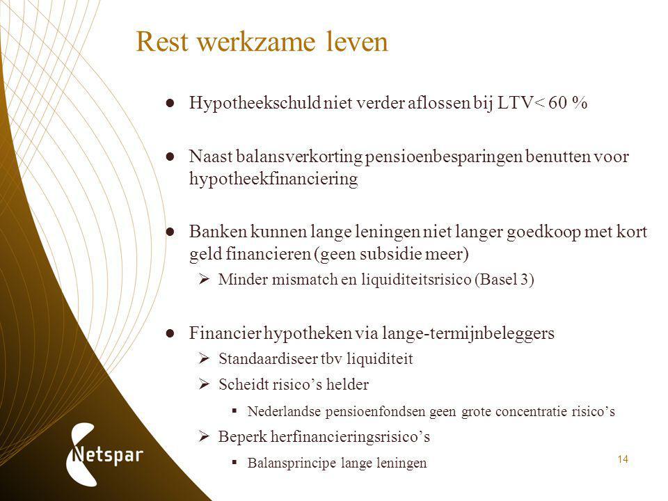 Rest werkzame leven ●Hypotheekschuld niet verder aflossen bij LTV< 60 % ●Naast balansverkorting pensioenbesparingen benutten voor hypotheekfinancierin