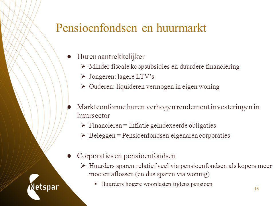 Pensioenfondsen en huurmarkt ●Huren aantrekkelijker  Minder fiscale koopsubsidies en duurdere financiering  Jongeren: lagere LTV's  Ouderen: liquid