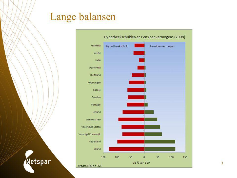 Lange balansen 3
