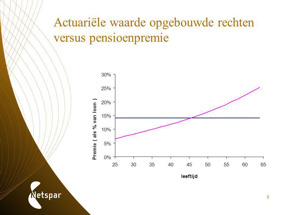 9 Actuariële waarde opgebouwde rechten versus pensioenpremie 0% 5% 10% 15% 20% 25% 30% 253035404550556065 leeftijd Premie ( als % van loon )