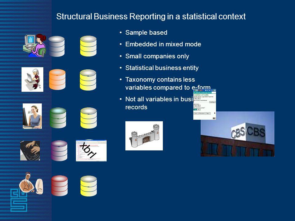 Structural Business Reporting in a statistical context •Sample based •Embedded in mixed mode •Small companies only •Statistical business entity •Taxonomy contains less variables compared to e-form •Not all variables in business records xbrl