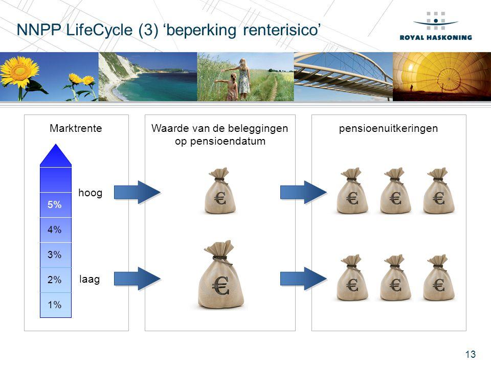 13 NNPP LifeCycle (3) 'beperking renterisico' hoog laag MarktrenteWaarde van de beleggingen op pensioendatum pensioenuitkeringen 1% 2% 3% 4% 5%