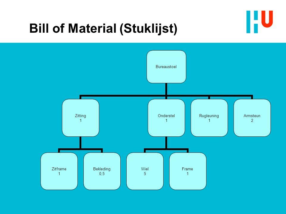 Bill of Material (Stuklijst) Bureaustoel Zitting 1 Zitframe 1 Bekleding 0,5 Onderstel 1 Wiel 5 Frame 1 Rugleuning 1 Armsteun 2