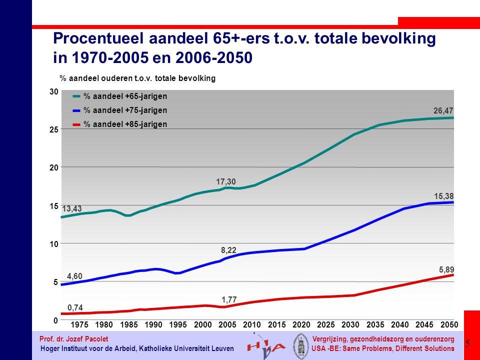 16 Hoger Instituut voor de Arbeid, Katholieke Universiteit Leuven Prof.