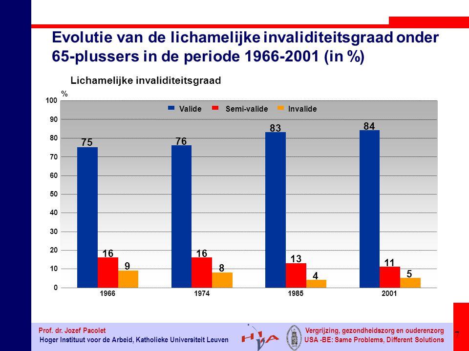 18 Hoger Instituut voor de Arbeid, Katholieke Universiteit Leuven Prof.