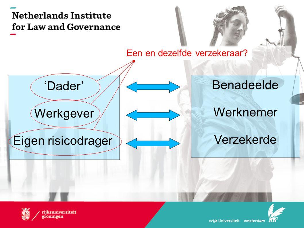Benadeelde Werknemer Verzekerde 'Dader' Werkgever Eigen risicodrager Een en dezelfde verzekeraar?