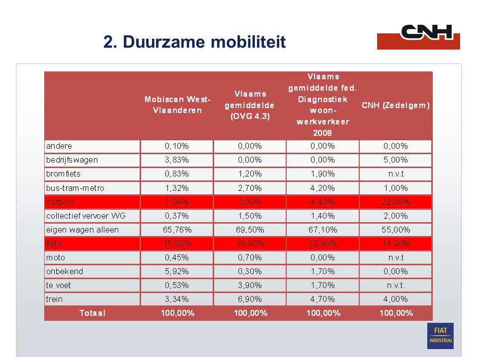 2. Duurzame mobiliteit