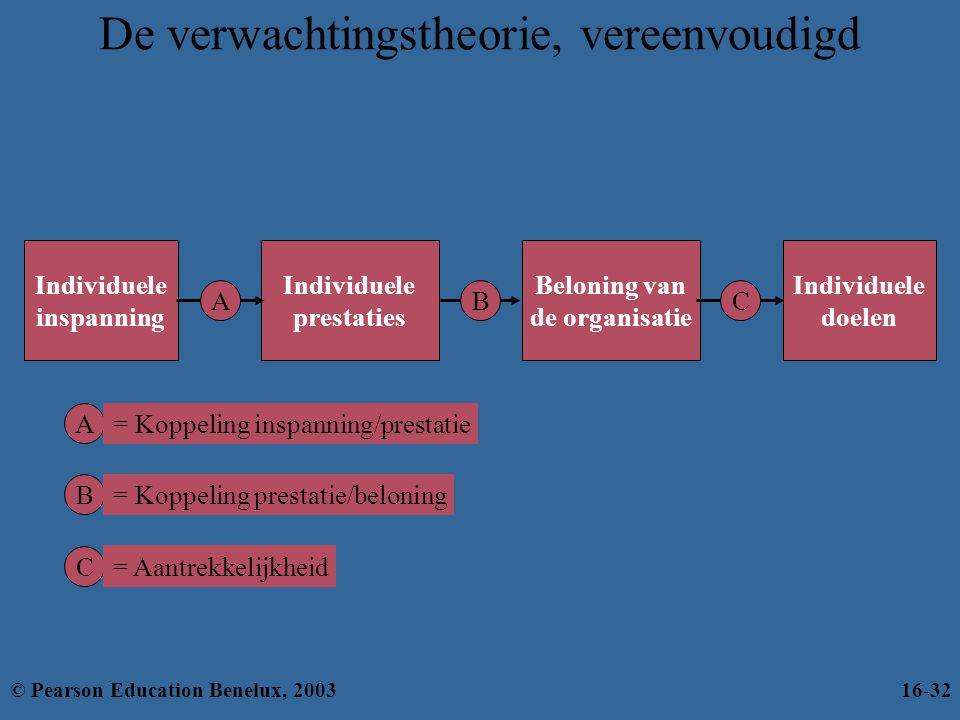 De verwachtingstheorie, vereenvoudigd Individuele inspanning Individuele prestaties A Beloning van de organisatie B Individuele doelen C A = Koppeling