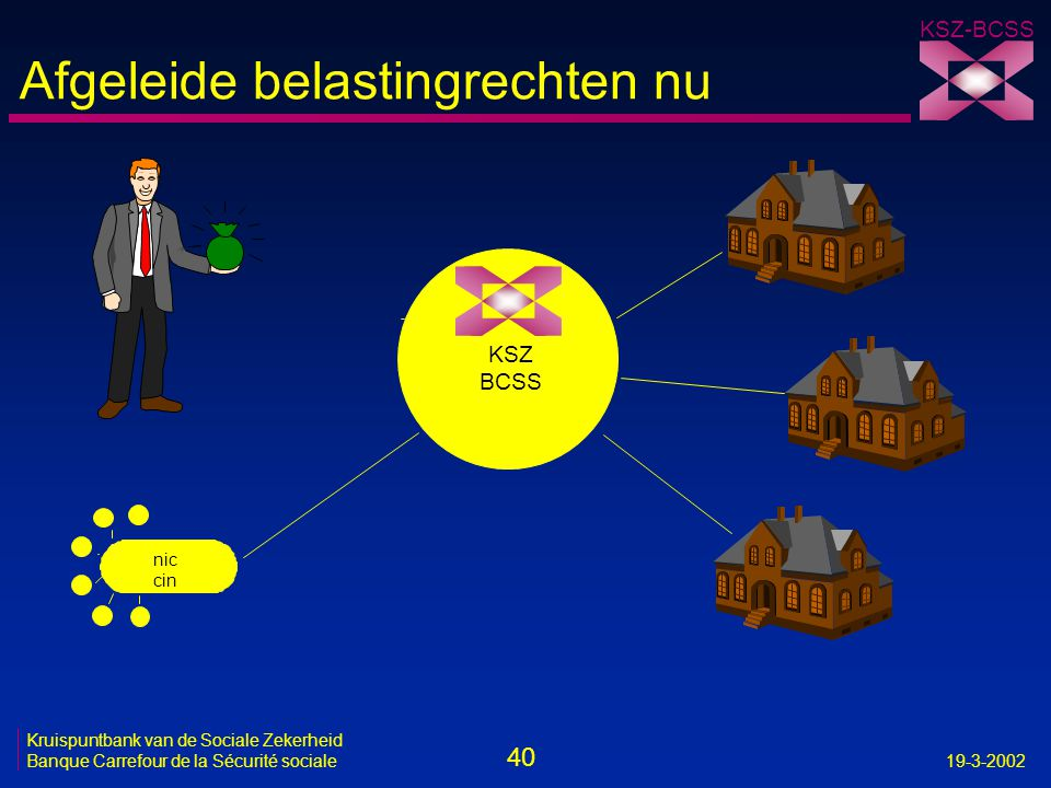 40 Kruispuntbank van de Sociale Zekerheid Banque Carrefour de la Sécurité sociale19-3-2002 KSZ-BCSS Afgeleide belastingrechten nu KSZ BCSS nic cin