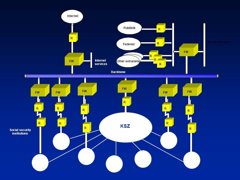 Social security institutions Backbone Internet FW R R Fedenet R R R R FW R R Access servers Internet services R R FW R R R R R KSZ FW R R Other extran