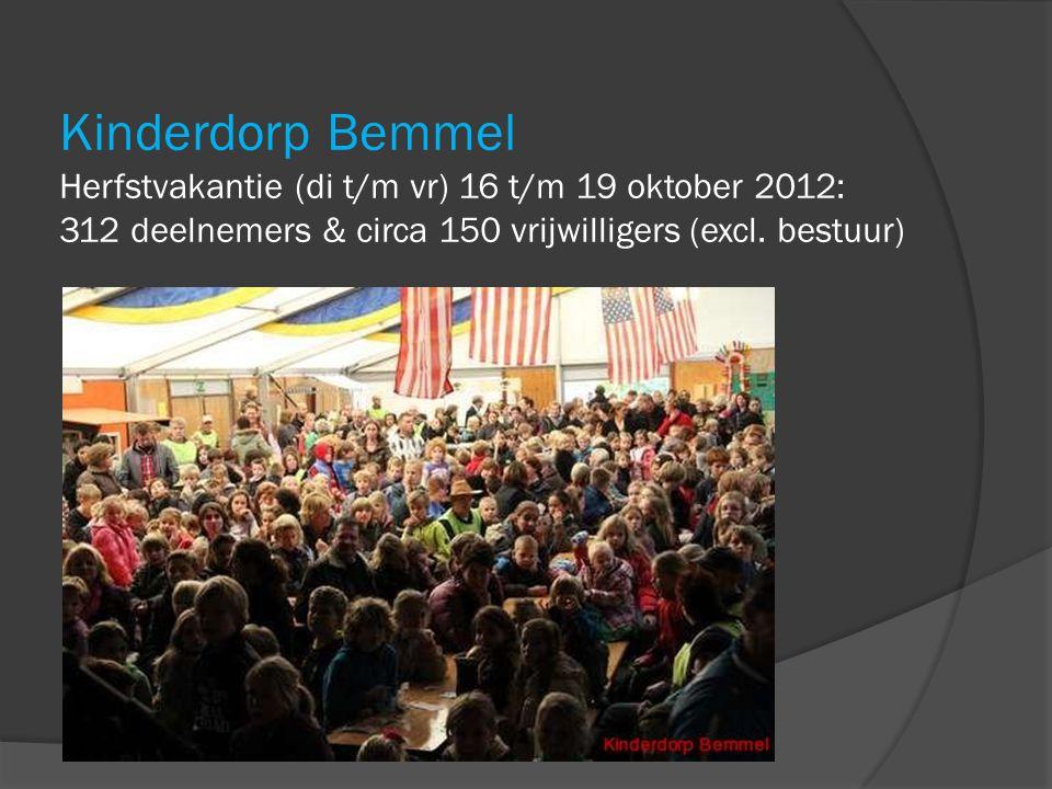 Kinderdorp Bemmel Herfstvakantie (di t/m vr) 16 t/m 19 oktober 2012: 312 deelnemers & circa 150 vrijwilligers (excl. bestuur)