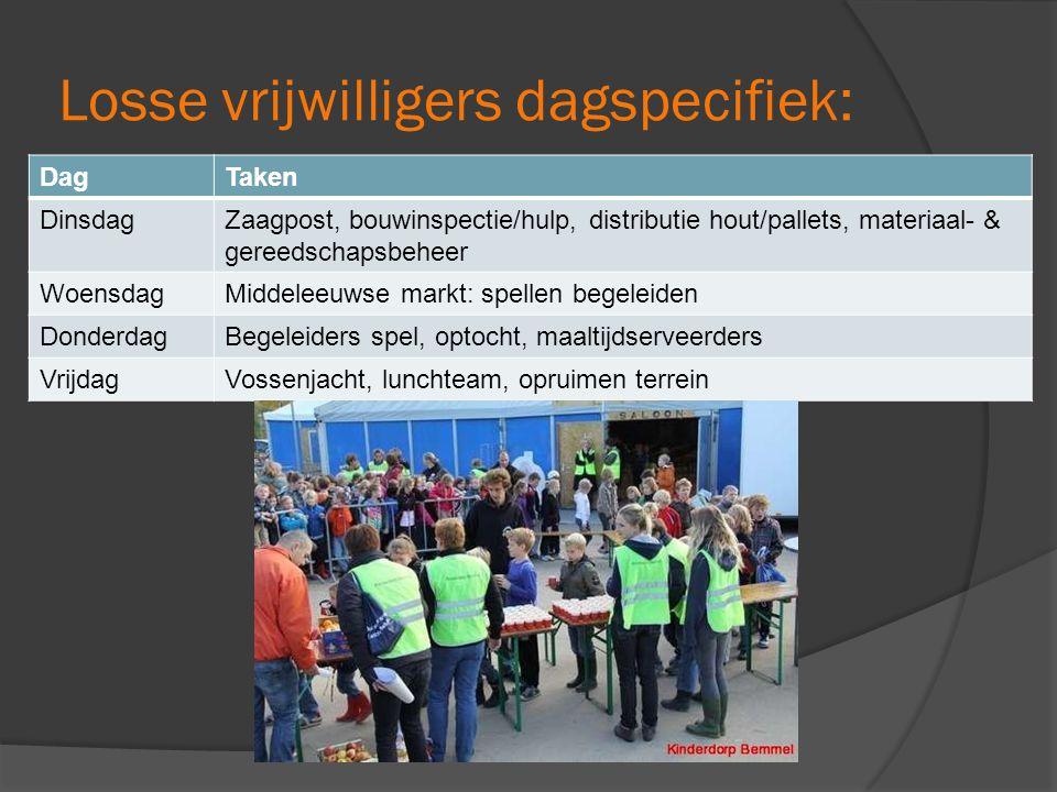 Losse vrijwilligers dagspecifiek: DagTaken DinsdagZaagpost, bouwinspectie/hulp, distributie hout/pallets, materiaal- & gereedschapsbeheer WoensdagMidd