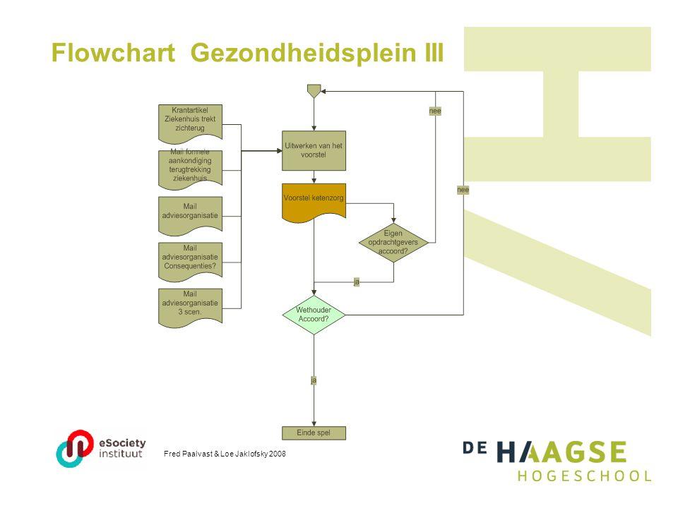 Flowchart Gezondheidsplein III Fred Paalvast & Loe Jaklofsky 2008