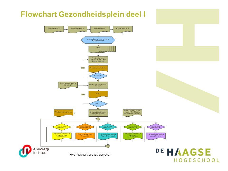 Flowchart Gezondheidsplein deel I Fred Paalvast & Loe Jaklofsky 2008